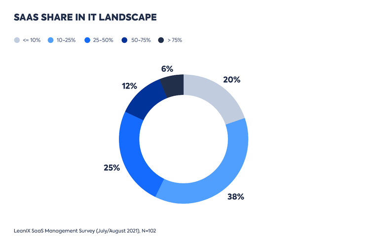 EN-LeanIX_SaaS_Management-Survey-2021-Graphs_PR-1