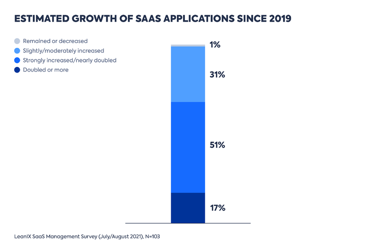 Estimated Growth of SaaS Application since 2019