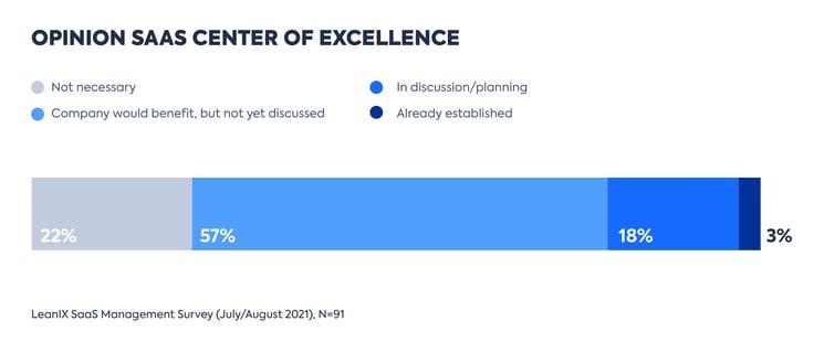 EN-LeanIX_SaaS_Management-Survey-2021-Graphs_PR-4