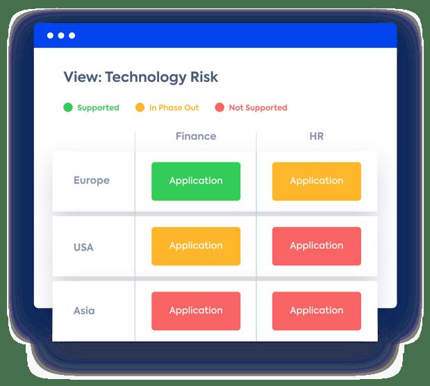 LeanIX-Ansicht des Technologierisikos von Anwendungen, die eine bestimmte Geschäftsfähigkeit unterstützen.