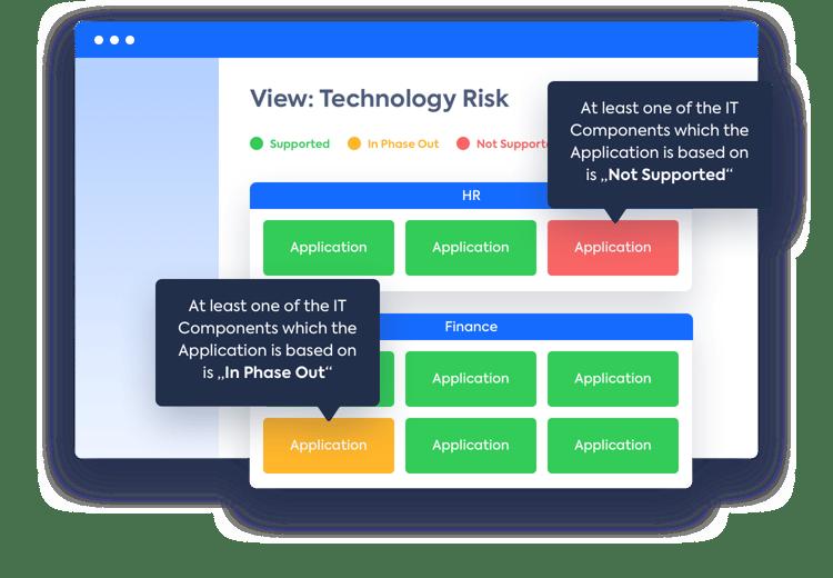 LeanIX-Ansicht über den Lebenszyklus von Anwendungen.