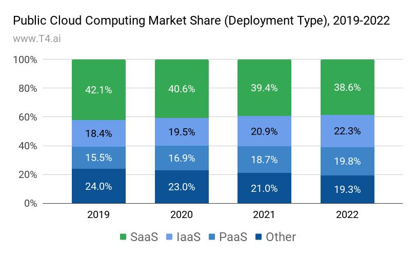 Cloud computing IaaS vs PaaS vs SaaS market share