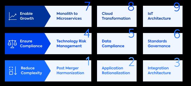 9 Use Cases for Enterprise Architecture