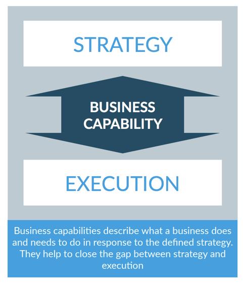 Business Capability: Strategie und Ausführung