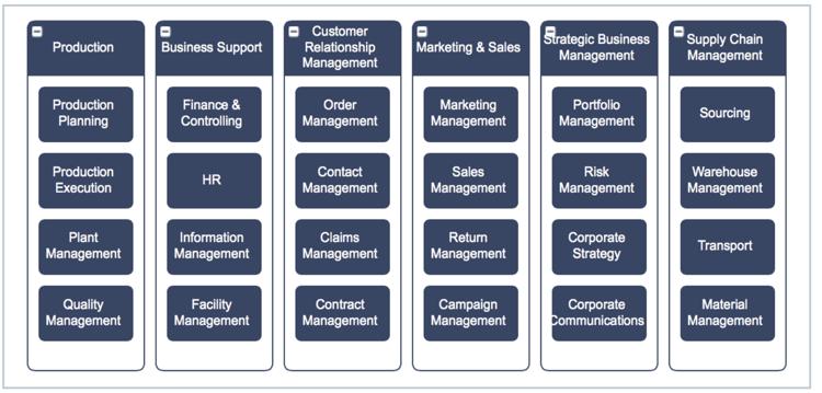Beispiel eines zweistufigen Business Capability-Modells eines multinationalen Produktionsunternehmens