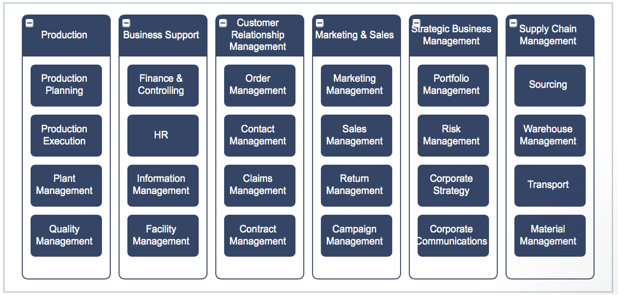 Example of a two-level Business Capability map.