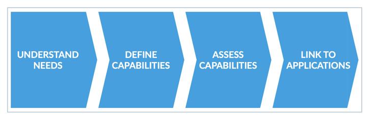 Die vier Schritte zm Erstellen eines Business Capability Modells
