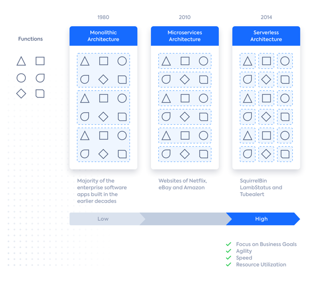 The differences between monolithic, microservices, and serverless architectures