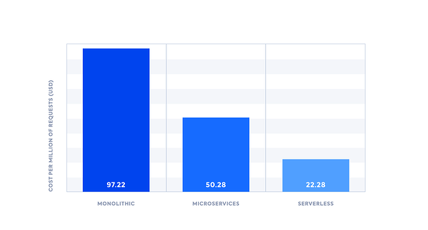 Monlothic, Microservices, and Serverless Costs Per Requests