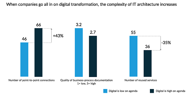 Impacts of Digitization
