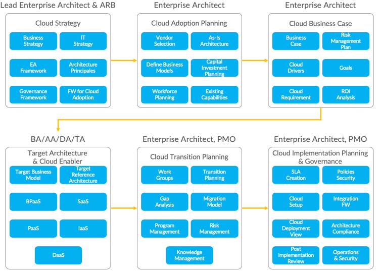 EA Framework für die Cloud Einführung