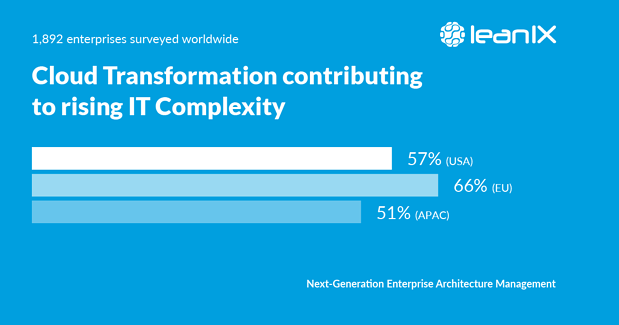 The image shows the percentage of technology leaders across Europe, USA and APAC who agree that cloud transformation is giving rise to IT complexity (Data Source : LeanIX, Enterprise Architecture Insights 2019)
