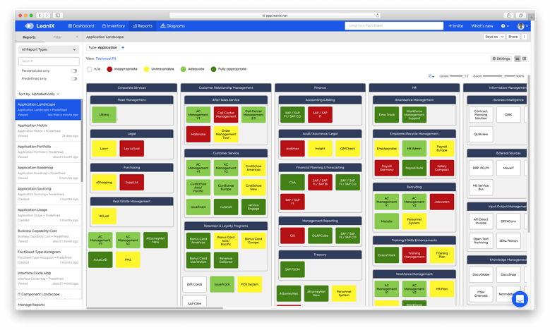 TOGAF Application landscape report