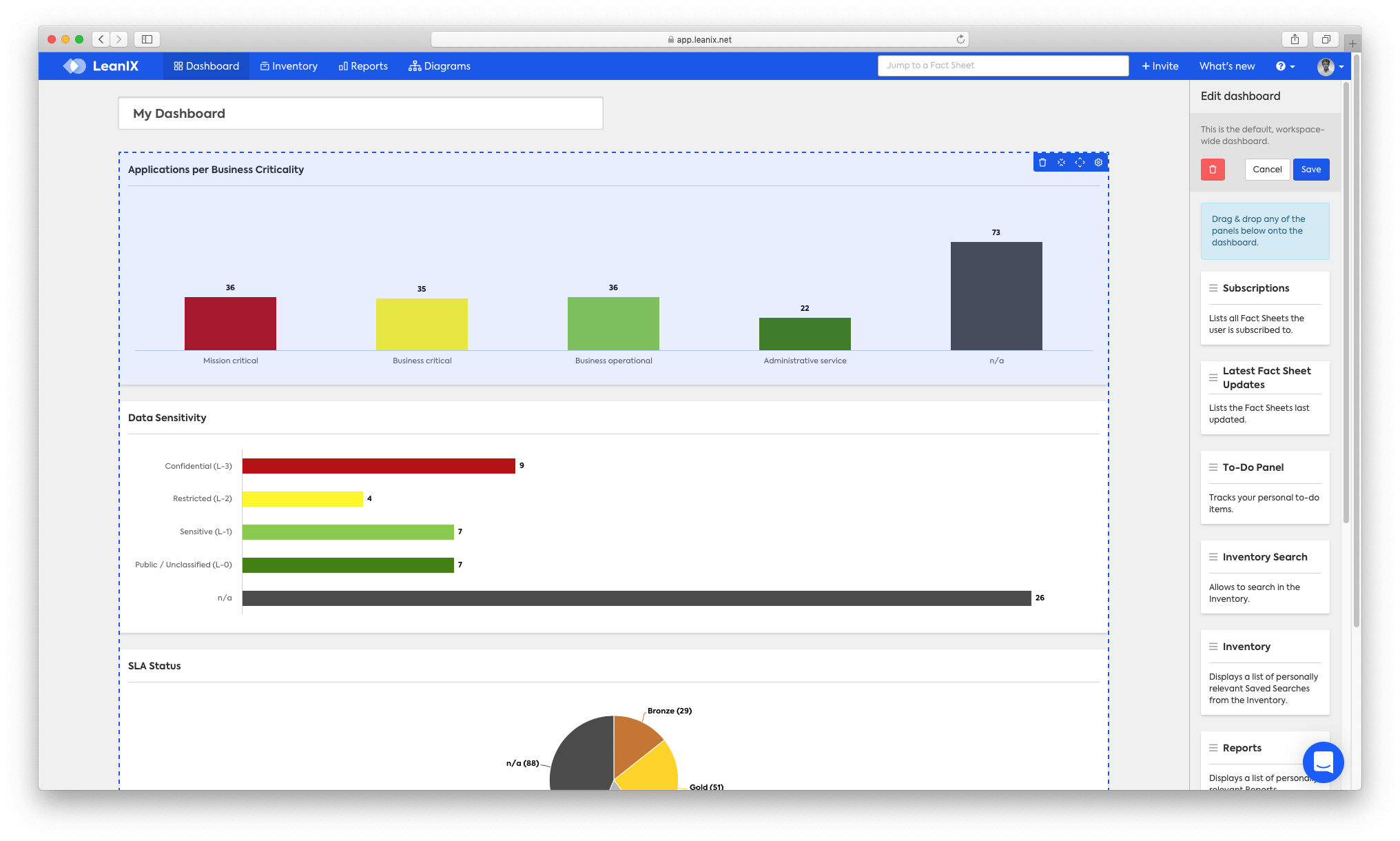 TOGAF dashboard