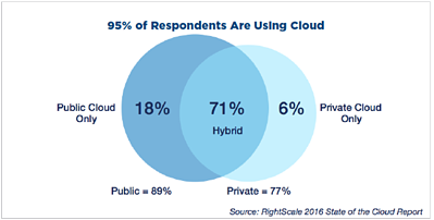 Cloud use.png