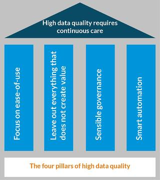 Lean Enterprise Architecture Management (EAM) – Data quality is the key to transparency
