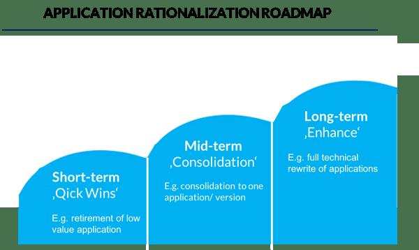 application rationalization implementation roadmap