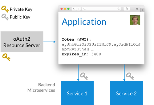Grafik: oAuth2 with JWTs