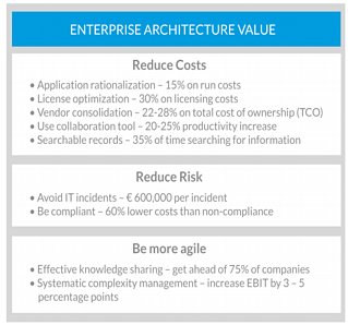 Sell the value of next generation EA in your organization