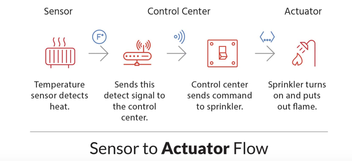 Iot Devices Sensors And Actuators Explained