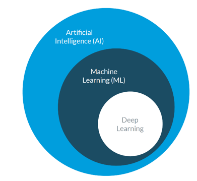 Figure 1: How Artificial Intelligence, Machine Learning, and Deep Learning relate