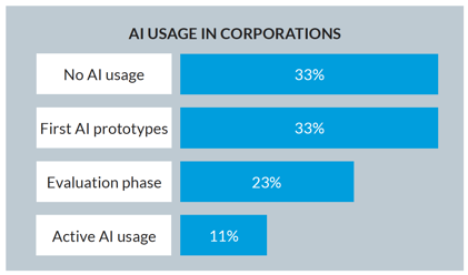 AI Usage in Corporations