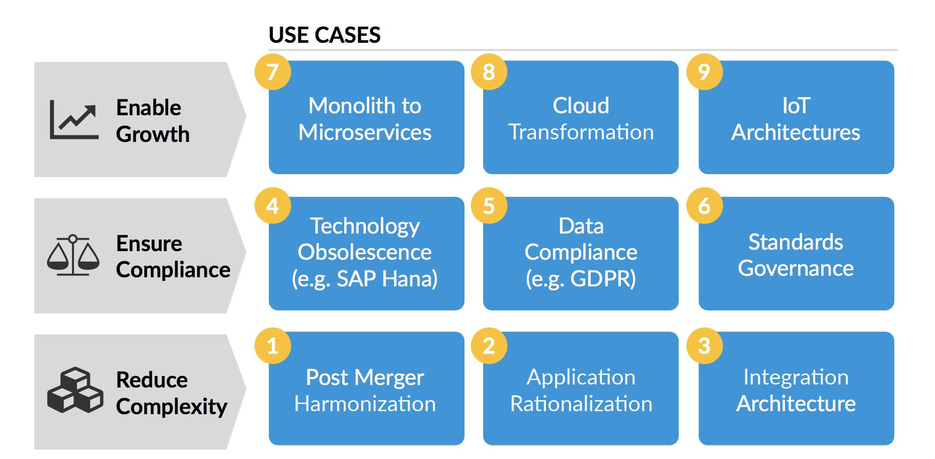 Key use cases for enterprise architecture