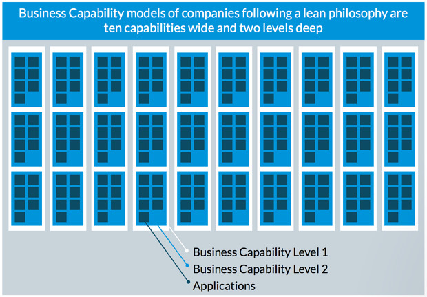 Business Capability models of companies