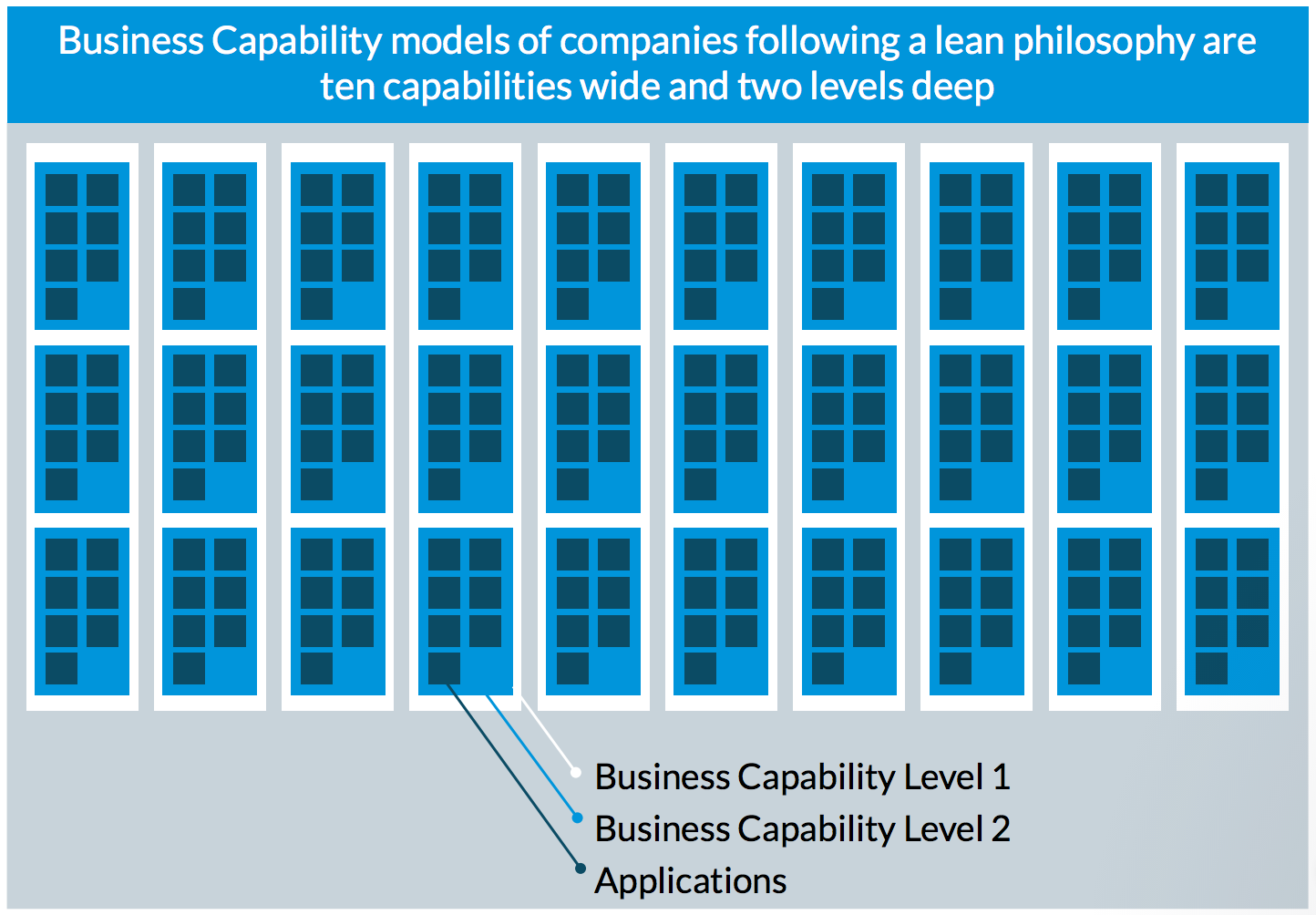 Breathe Life Into Your Business Capability Model: Show It at Every Opportunity.