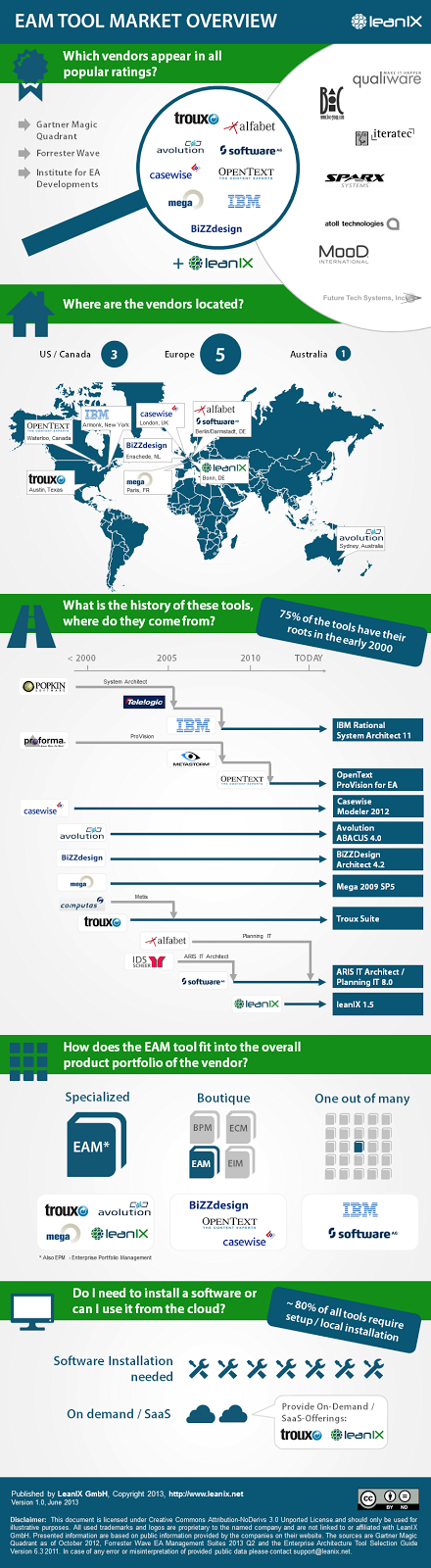 Infographic: Updated EAM Tool Market - Software AG acquires alfabet AG