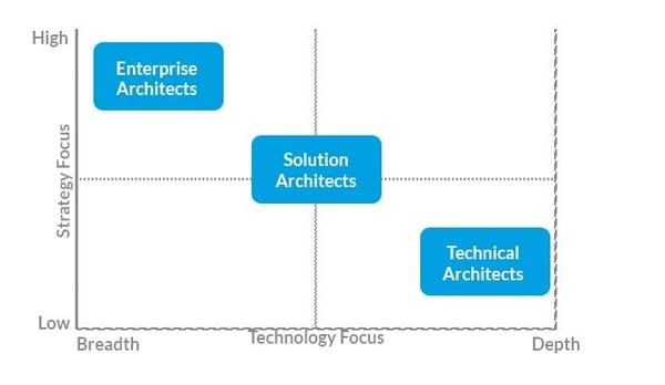 Enterprise Architect vs. Solution Architect vs. Technical Architect