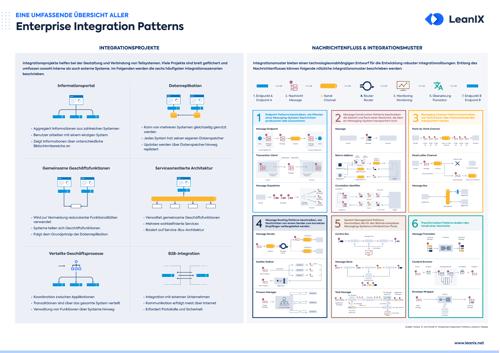Poster: Enterprise Architecture Patterns