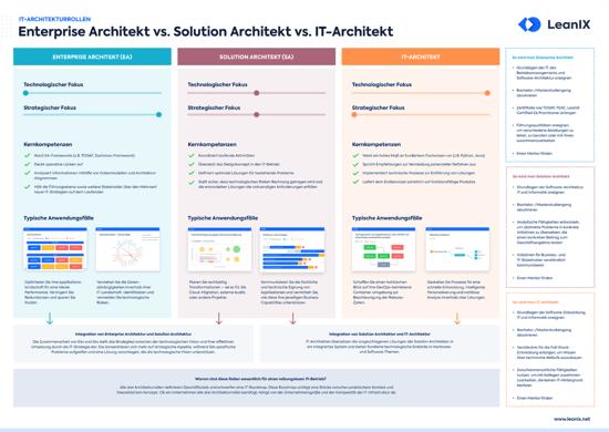 Poster: Der Unterschied zwischen Enterprise Architects, Solution Architects und Technical Architects