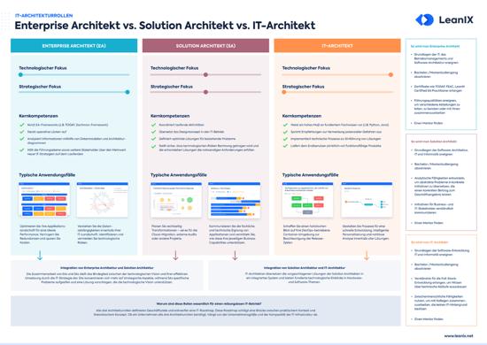 Poster: IT-Architekturrollen (EAs vs. SAs vs. TAs)