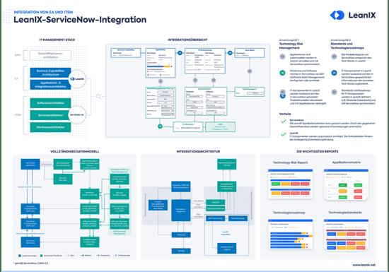 DE_LX_ServiceNow_IntegrationPoster_Resource_Page_Thumbnail