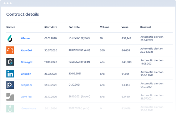 Documenting SaaS Contract & Agreement details