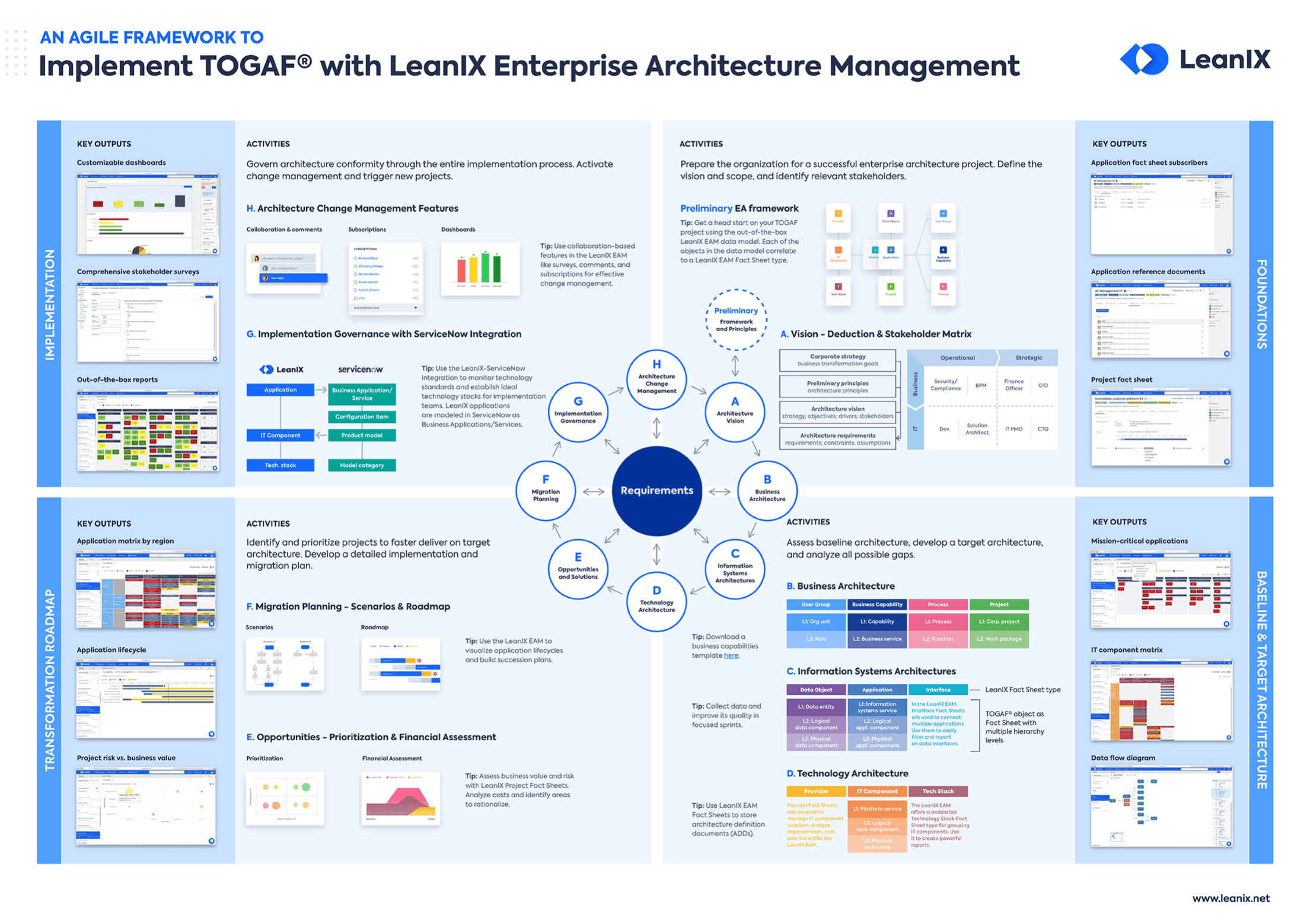 An agile framework to implement TOGAF® with LeanIX