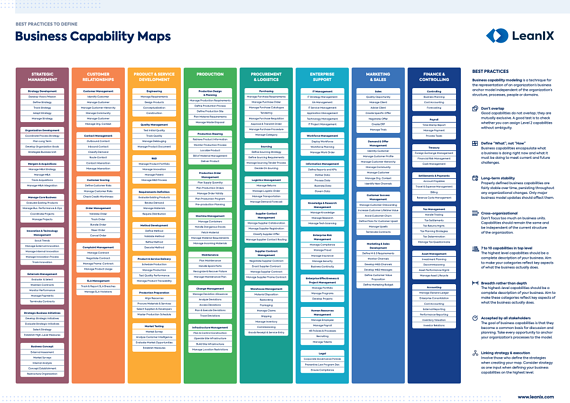 Best practices to define business capability maps