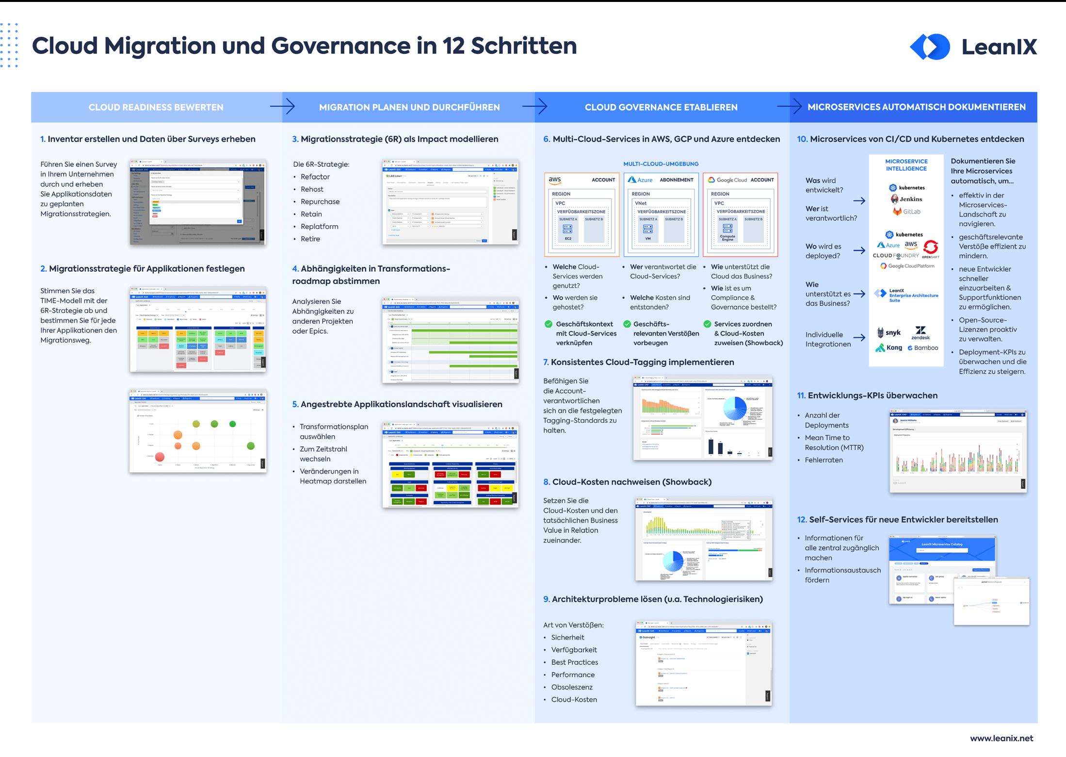 """Poster """"Cloud Migration und Governance in 12 Schritten"""""""