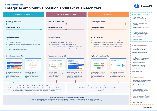 Poster: IT-Architekturrollen in Vergleich: Enterprise Architekt, Solution Architekt, IT-Architekt