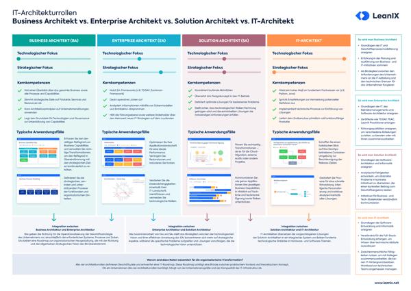 Poster: Drei IT-Architekturrollen im Vergleich