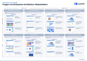Enterprise Architects, Solution Architects und Technical Architects