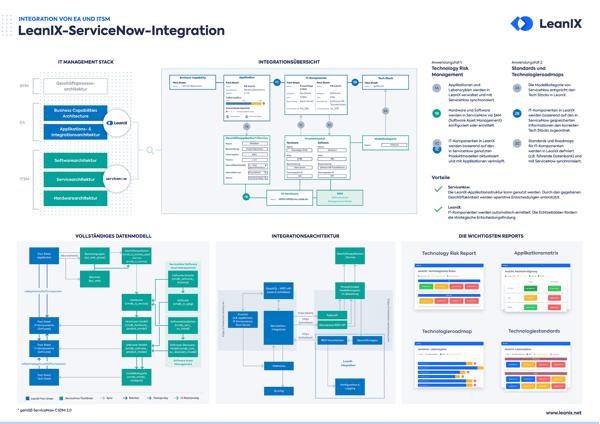 Poster: Verbinden Sie EA und ITSM mit der LeanIX-ServiceNow-Integration