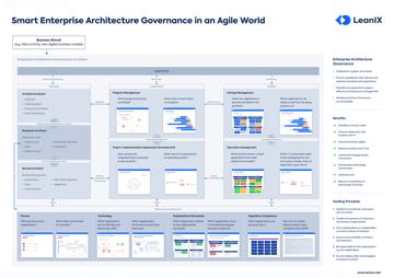 La gouvernance de l'architecture d'entreprise