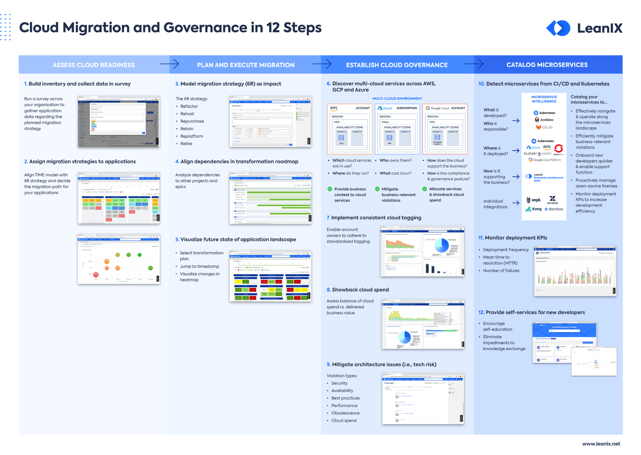 EN-Cloud-Migration-and-Governance-12Steps-Poster_Landing_Page_Preview