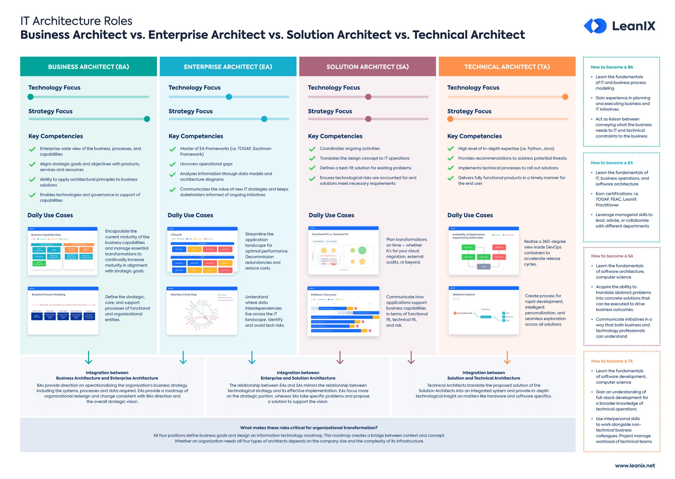 EN-IT-Arch-Roles_Poster_Landing_Page_Preview