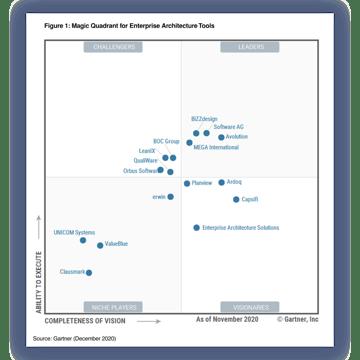 2020 Gartner Magic Quadrant for Enterprise Architecture Tools