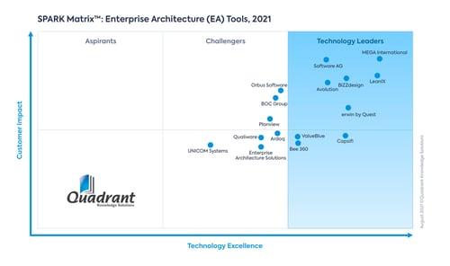 2021 SPARK Matrix_Enterprise Architecture Tools@2x