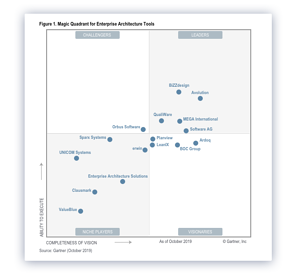 Gartner Magic Quadrant for Enterprise Architecture Tools