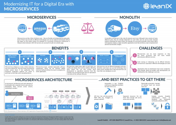 Modernizing_IT_for_a_Digital_Era_with_Microservices